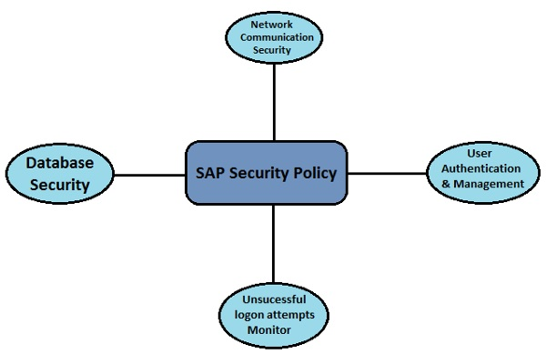 sap-security_policy