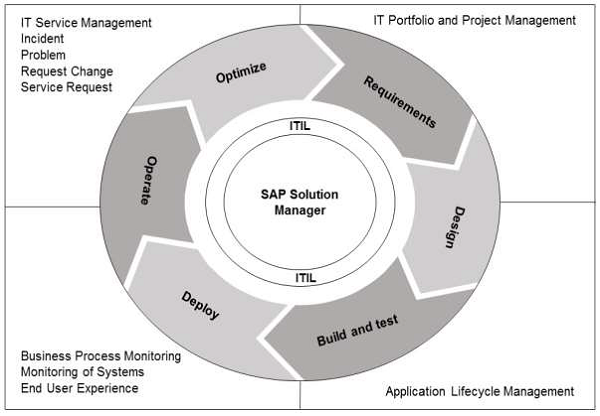 sap_solution_manager