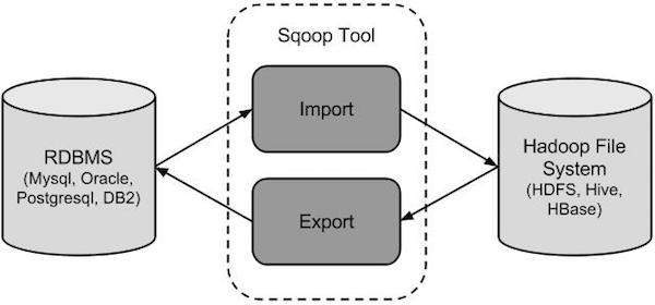 how sqoop works