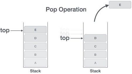 Stacks in algorithems & data structure.