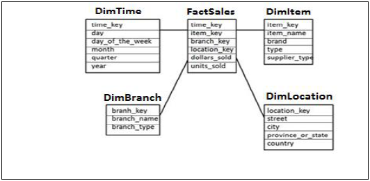 Sap Hana Schema In Data Warehouse. Each Dimension Table Is Attached To Fact As Truth Has Number One Key For Tables That Used Join. Wiring. Data Warehouse Star Schema Payroll At Scoala.co