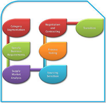 strategic_sourcing (1)