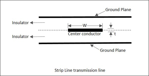 Types of Transmission Lines in Microwave Engineering