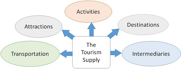 factors influencing supply of tourism Factors influencing demand for international tourism: tourism demand analysis using structural equation modelling, revisited.