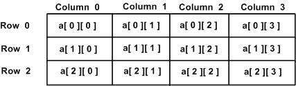 Objective C two dimensional arrays