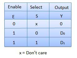 Two-one Multiplexer truth table
