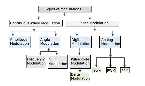 types_of_modulations