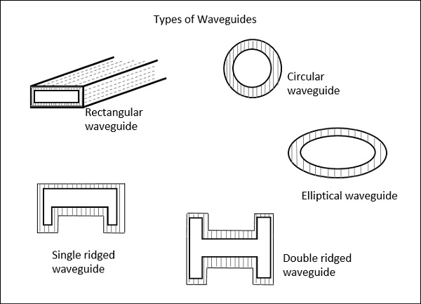types_of_waveguides