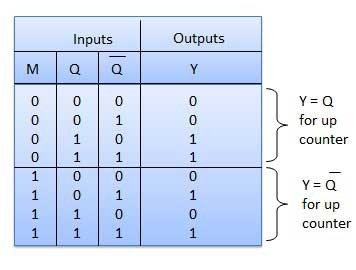 Up Down Counter Truth Table