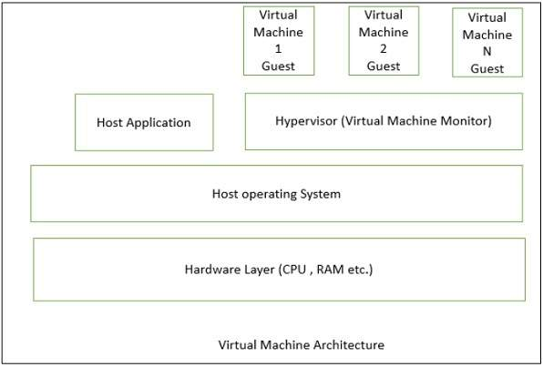 virtual_machine_architecture