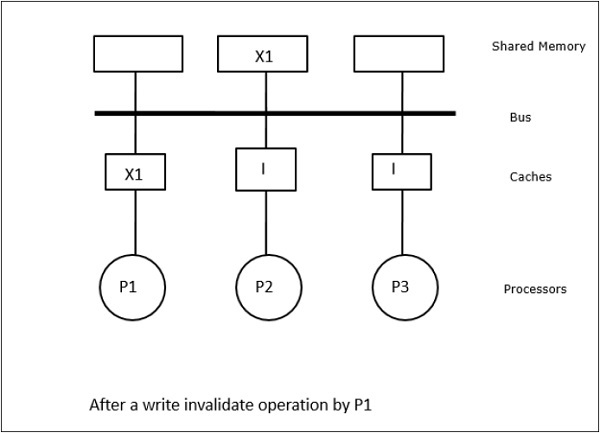 Write Invalidate Operation
